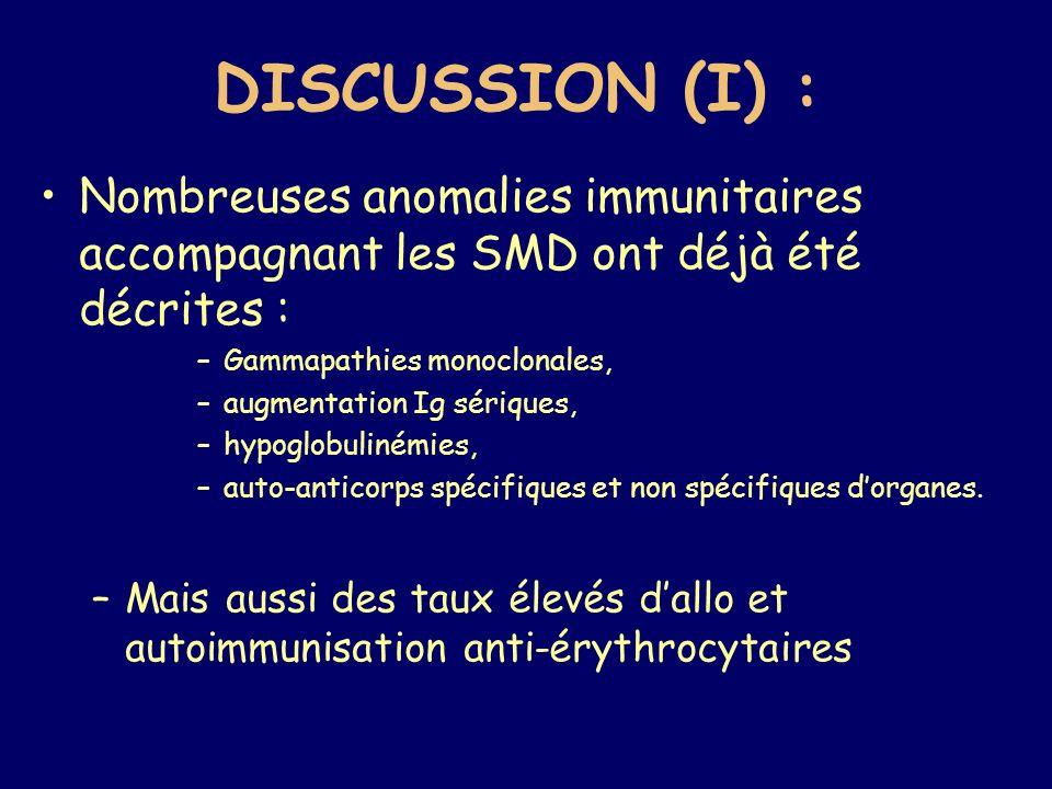 DISCUSSION (I) : Nombreuses anomalies immunitaires accompagnant les SMD ont déjà été décrites : Gammapathies monoclonales,