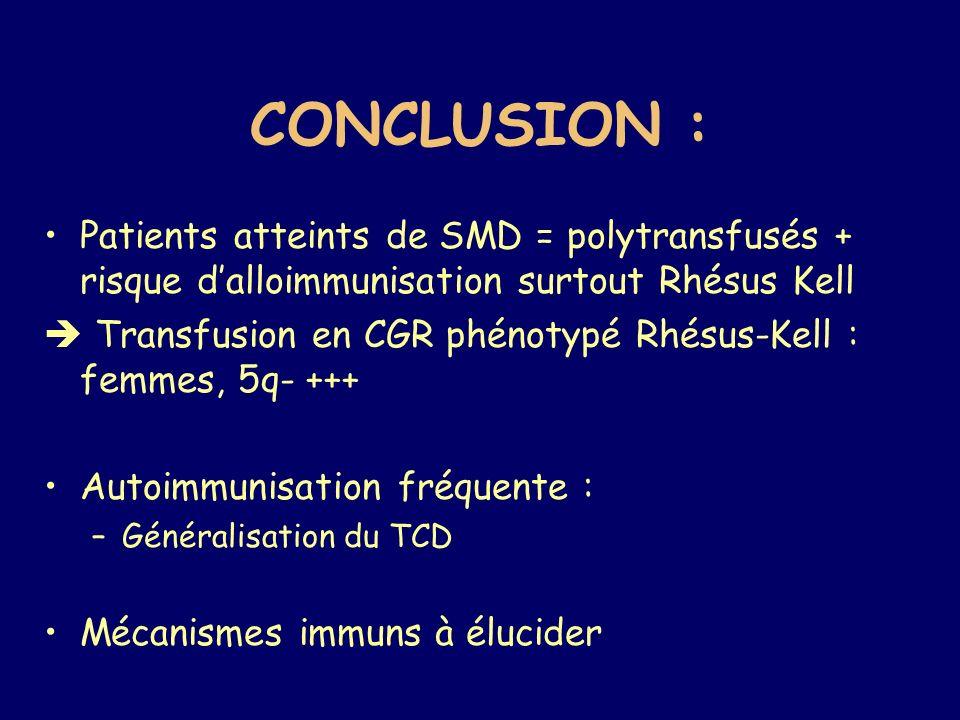 CONCLUSION : Patients atteints de SMD = polytransfusés + risque d'alloimmunisation surtout Rhésus Kell.