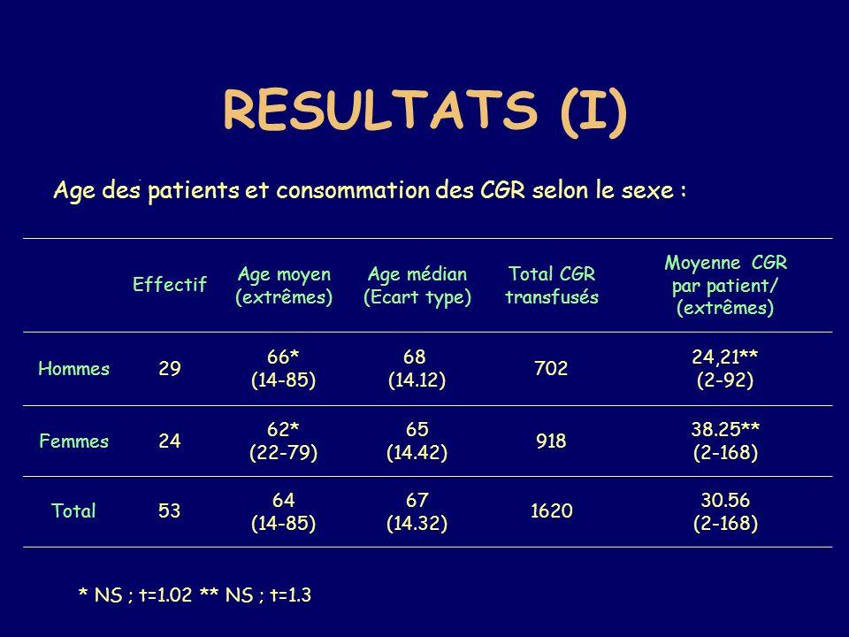 RESULTATS (I) Age des patients et consommation des CGR selon le sexe :