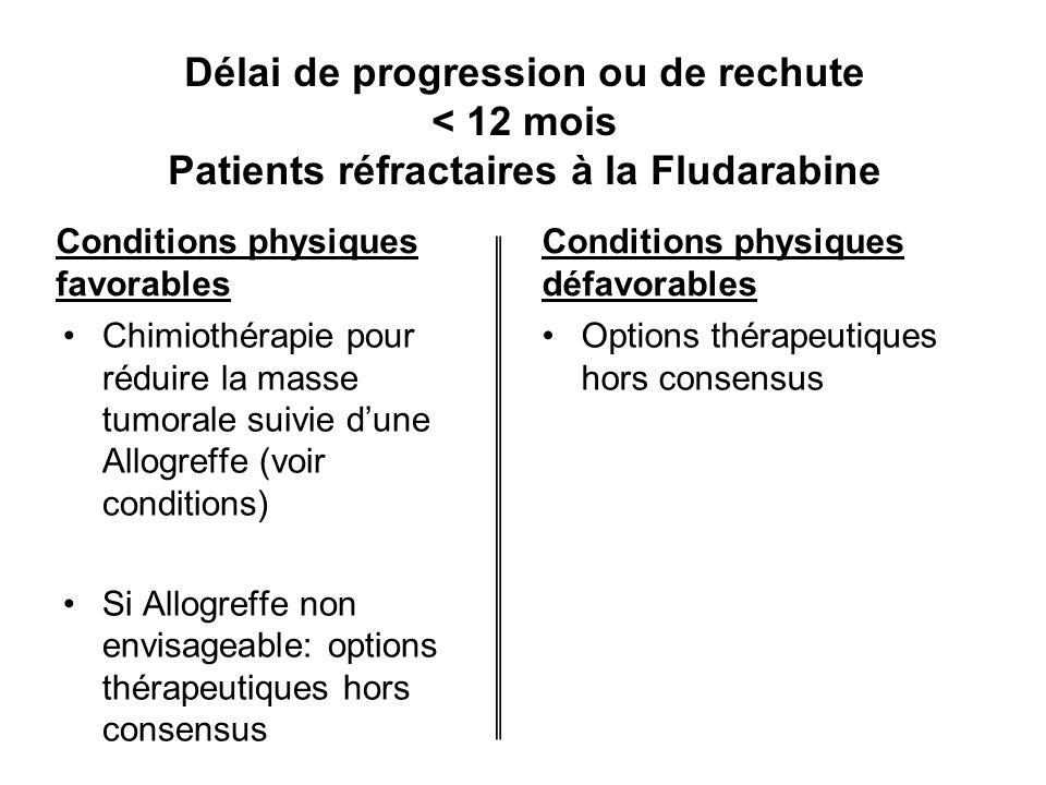 Délai de progression ou de rechute < 12 mois Patients réfractaires à la Fludarabine
