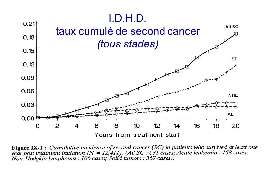 I.D.H.D. taux cumulé de second cancer (tous stades)