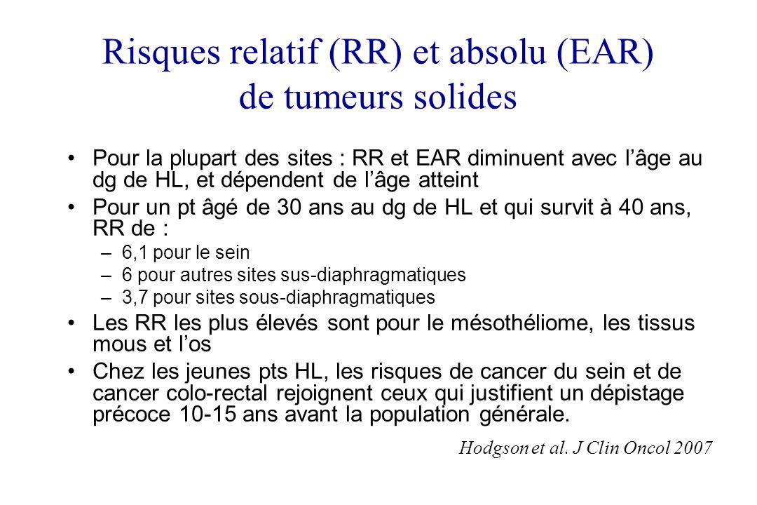 Risques relatif (RR) et absolu (EAR) de tumeurs solides