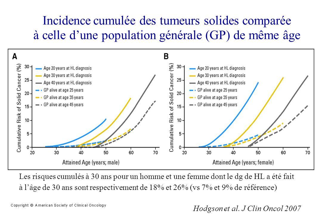 Incidence cumulée des tumeurs solides comparée