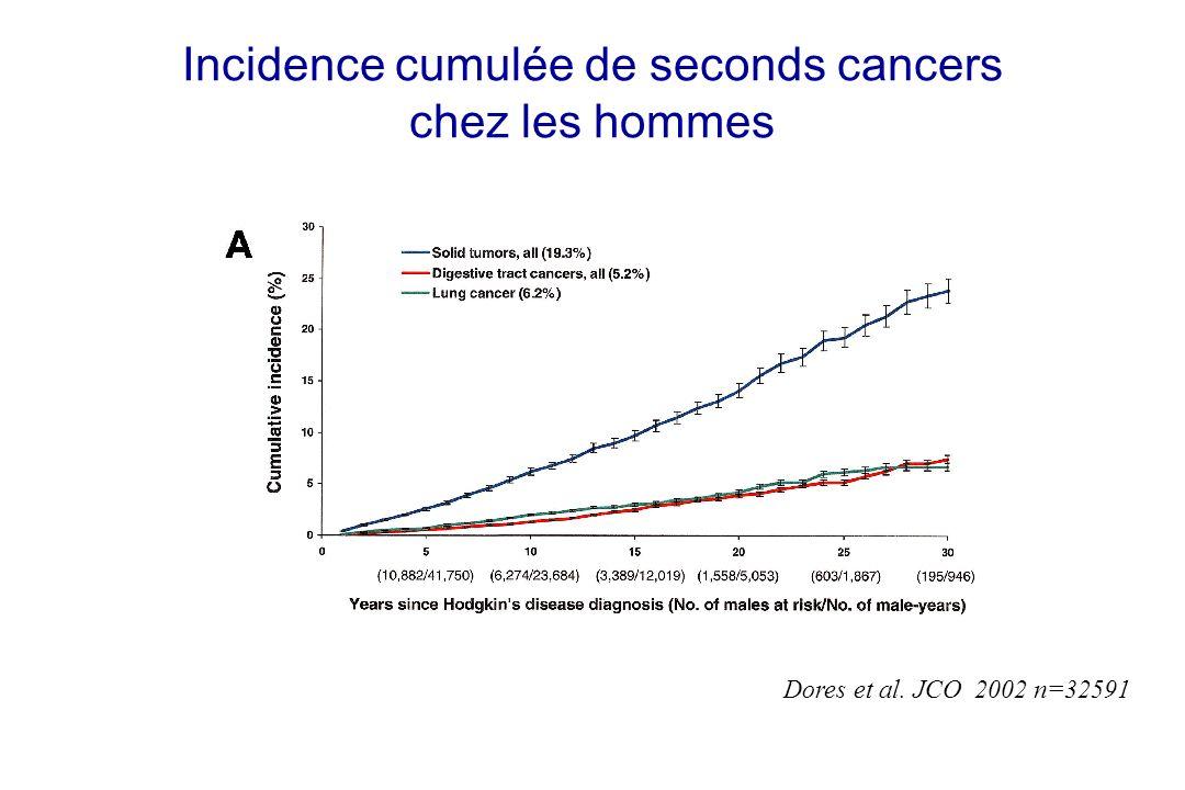 Incidence cumulée de seconds cancers