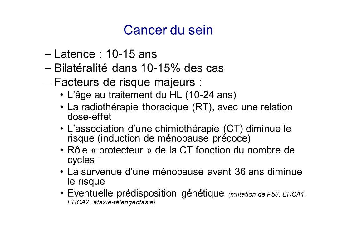 Cancer du sein Latence : 10-15 ans Bilatéralité dans 10-15% des cas