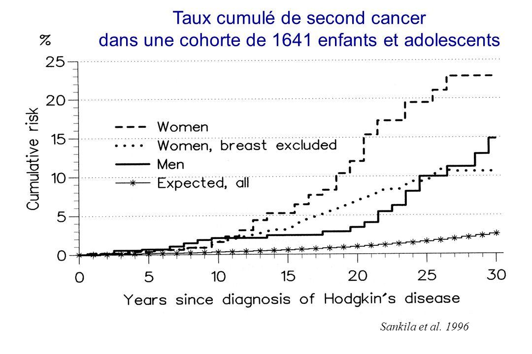 Taux cumulé de second cancer dans une cohorte de 1641 enfants et adolescents