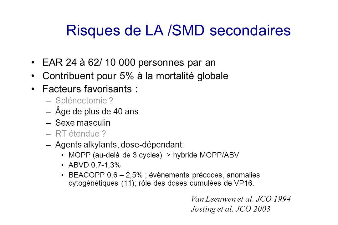 Risques de LA /SMD secondaires