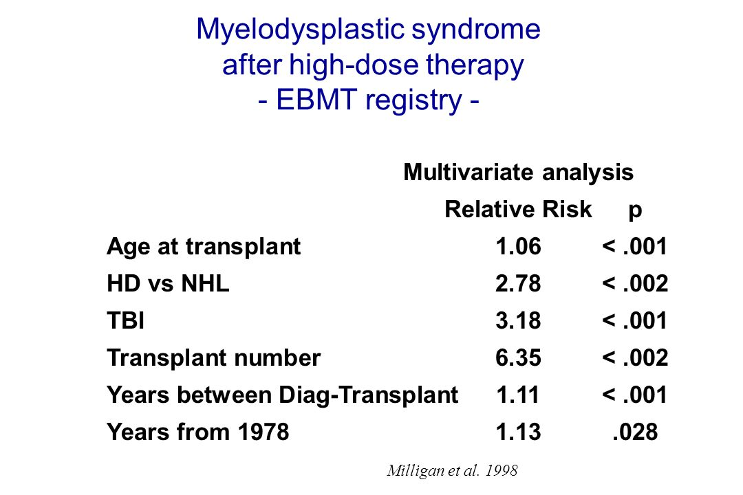 Myelodysplastic syndrome after high-dose therapy - EBMT registry -