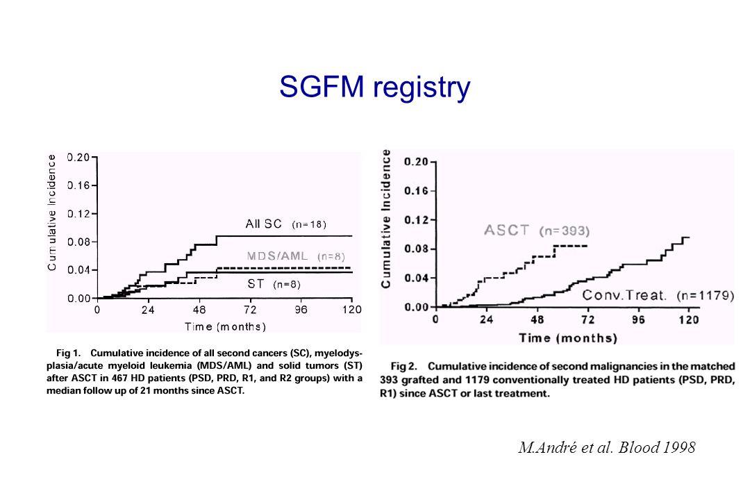 SGFM registry M.André et al. Blood 1998