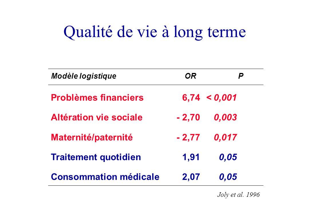 Qualité de vie à long terme