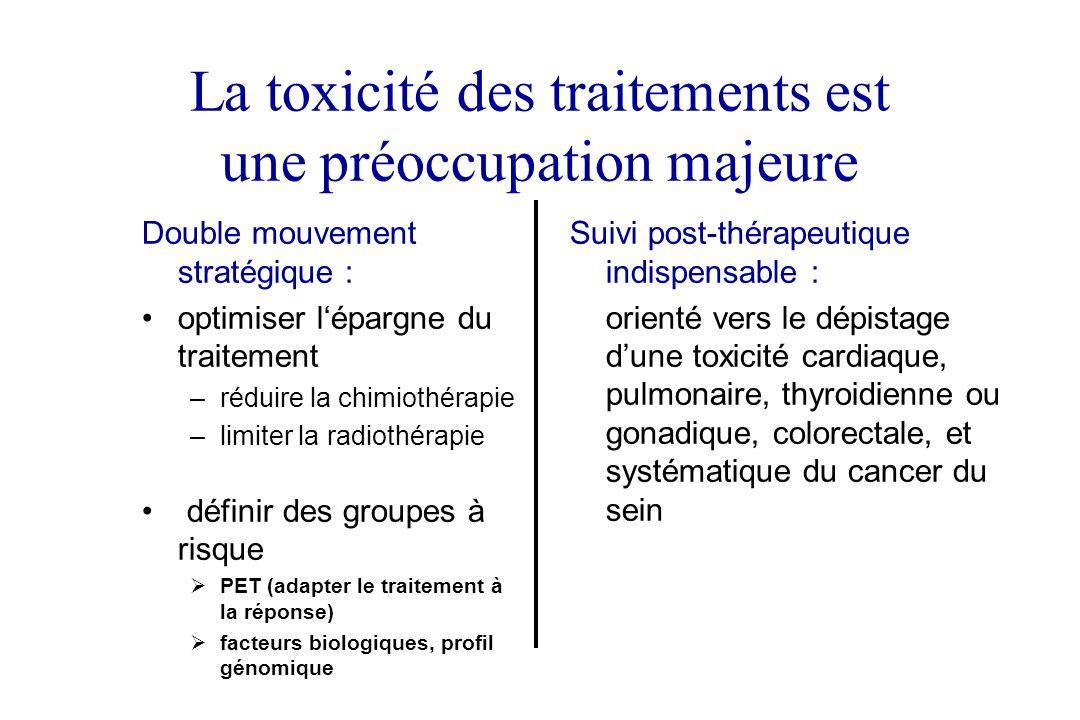 La toxicité des traitements est une préoccupation majeure