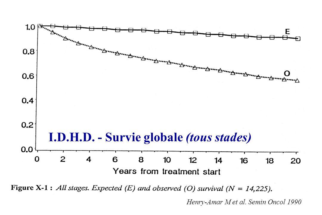 I.D.H.D. - Survie globale (tous stades)