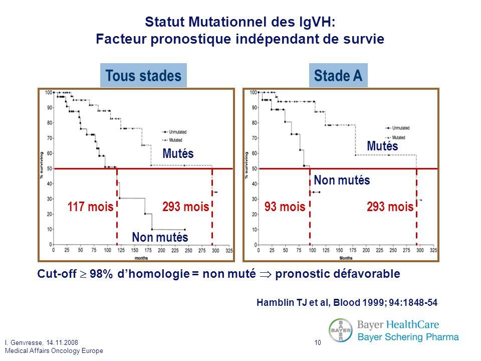Statut Mutationnel des IgVH: Facteur pronostique indépendant de survie