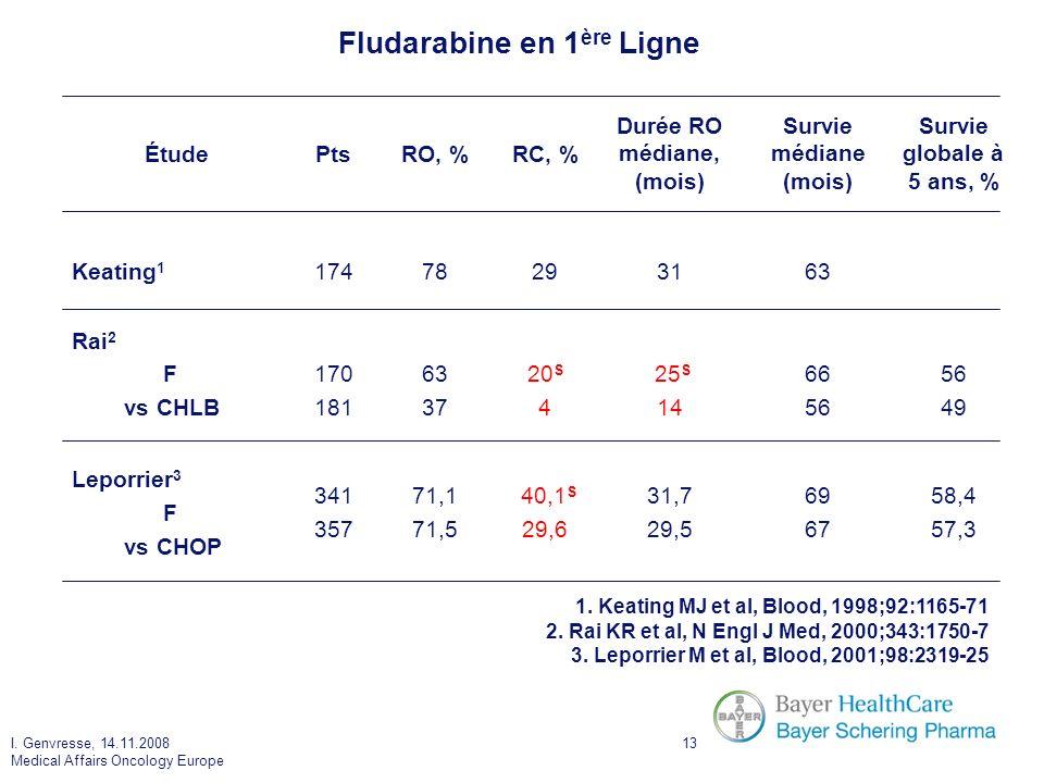Fludarabine en 1ère Ligne Durée RO médiane, (mois)