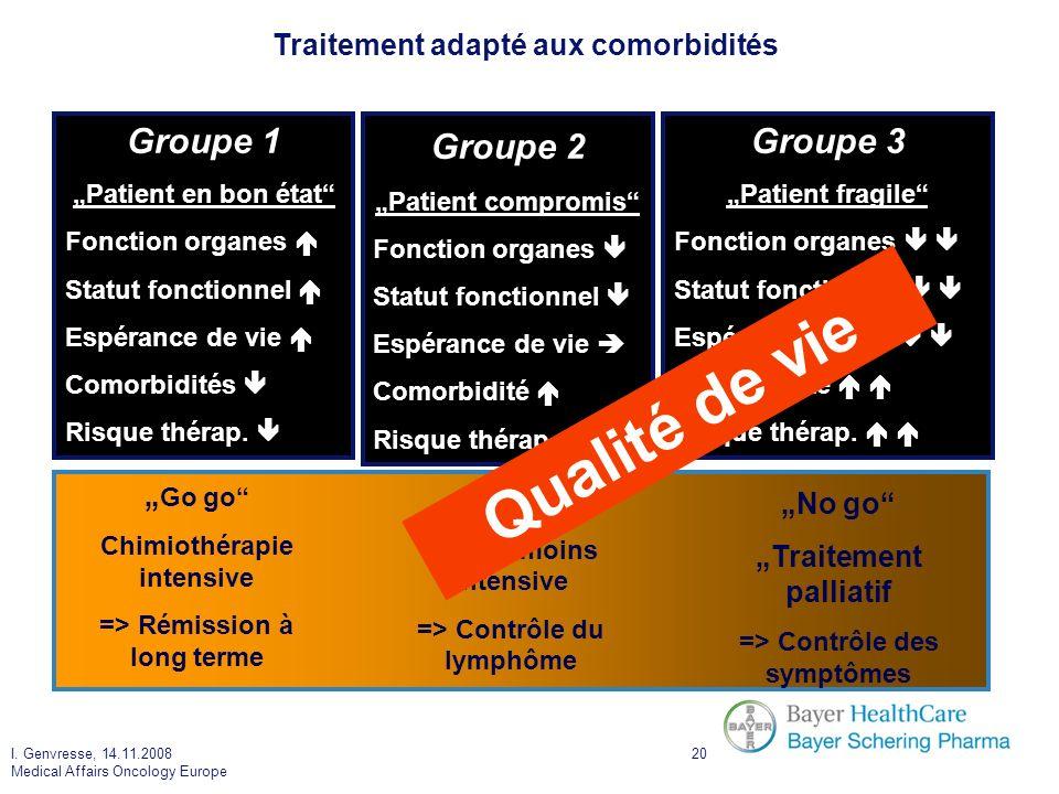 Qualité de vie Groupe 1 Groupe 2 Groupe 3