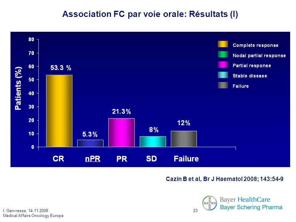Association FC par voie orale: Résultats (I)