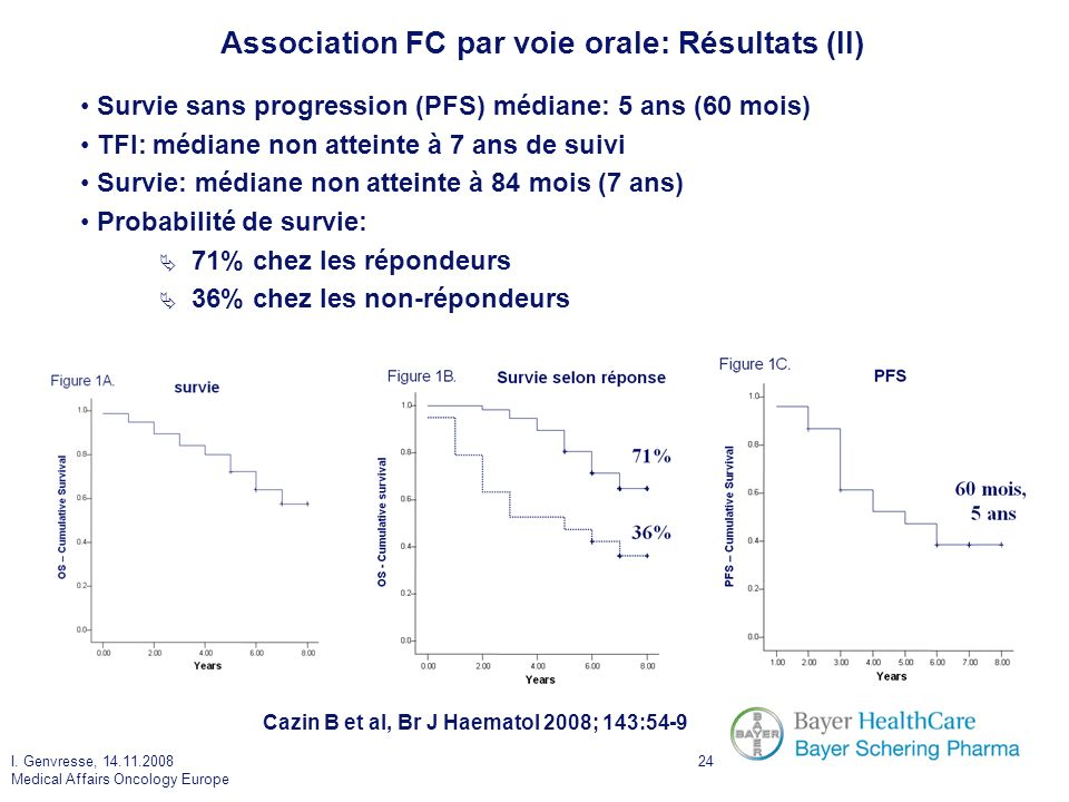 Association FC par voie orale: Résultats (II)