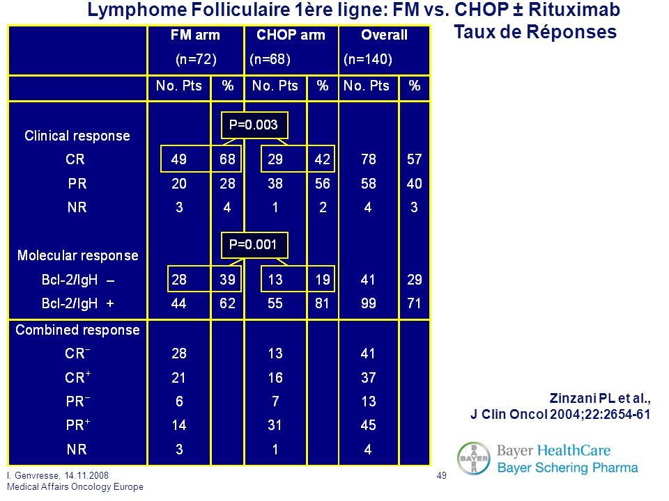 Lymphome Folliculaire 1ère ligne: FM vs. CHOP ± Rituximab