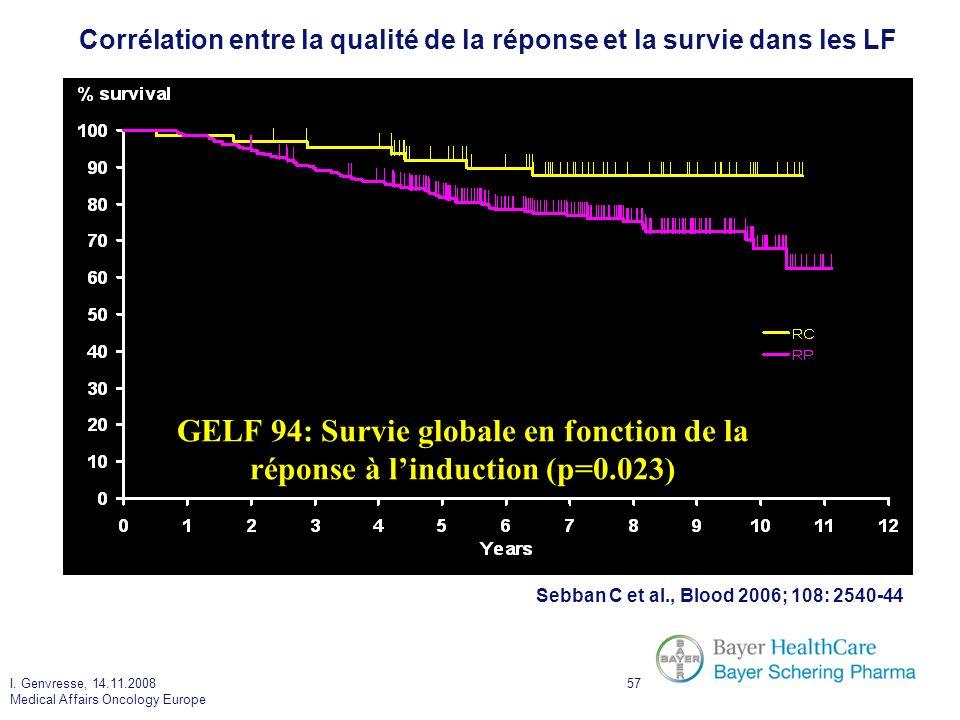 Corrélation entre la qualité de la réponse et la survie dans les LF
