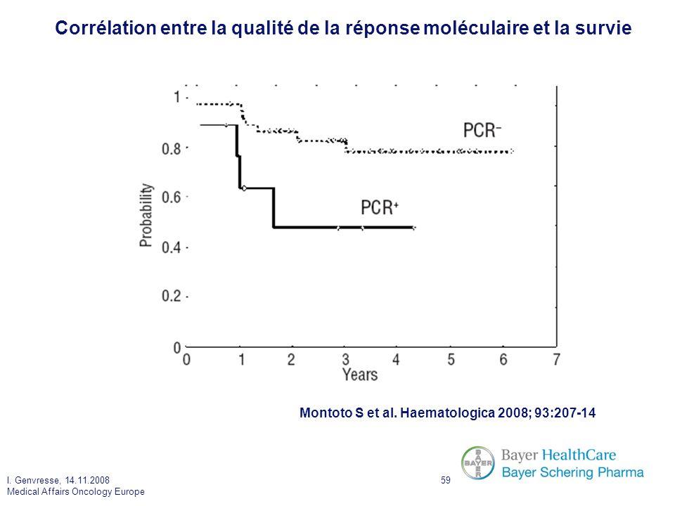 Corrélation entre la qualité de la réponse moléculaire et la survie