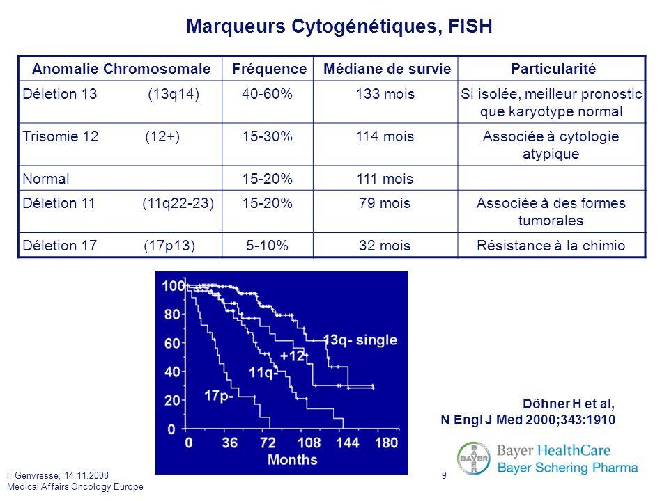 Marqueurs Cytogénétiques, FISH