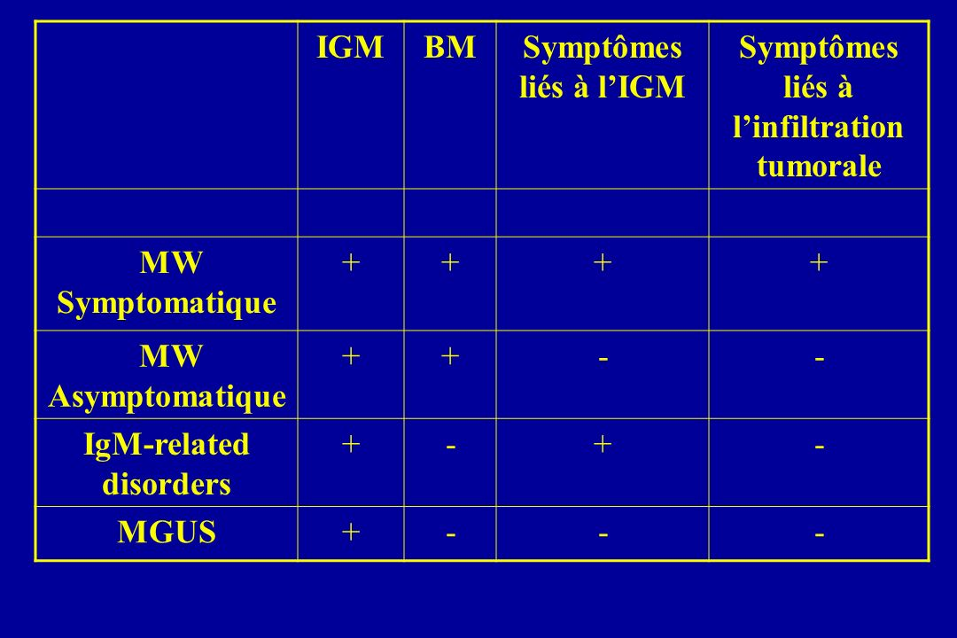 Symptômes liés à l'infiltration tumorale IgM-related disorders