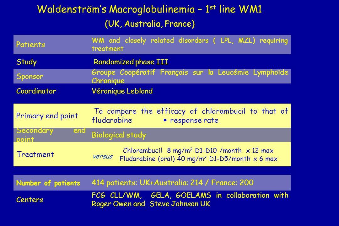 Waldenström's Macroglobulinemia – 1st line WM1