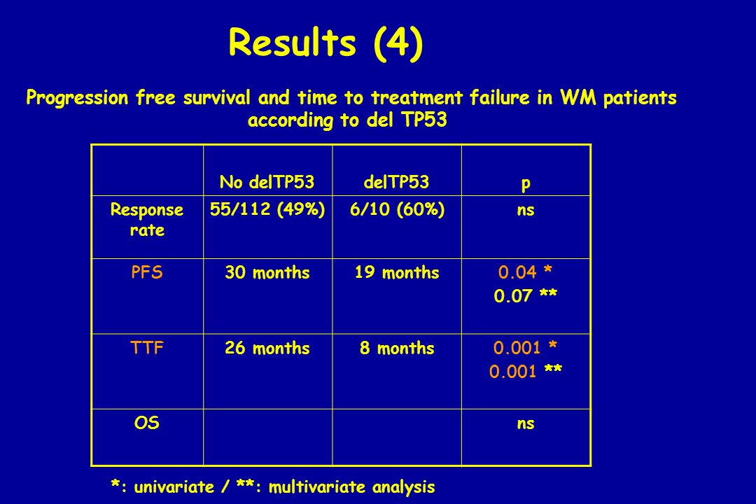 Progression free survival and time to treatment failure in WM patients
