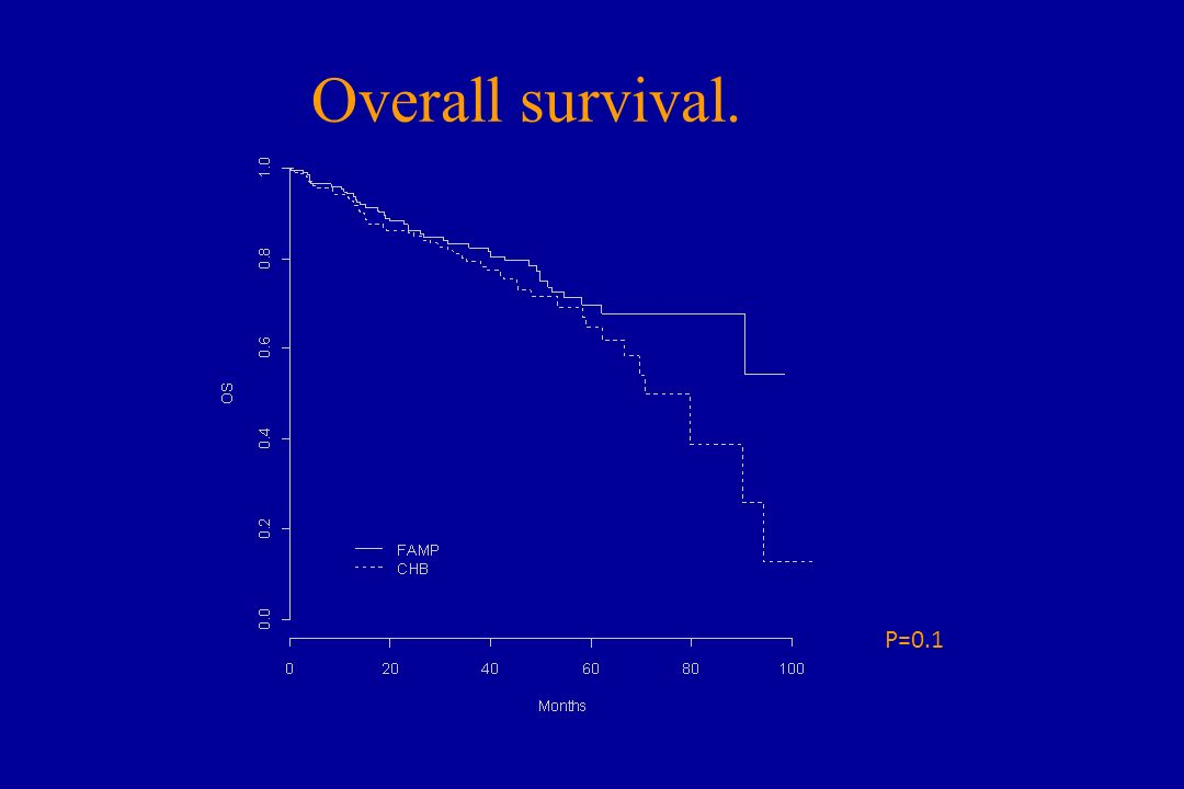 Overall survival. P=0.1