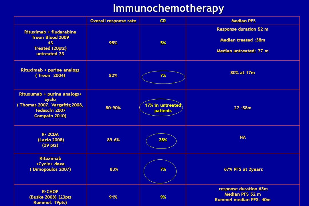 Immunochemotherapy Overall response rate CR Median PFS