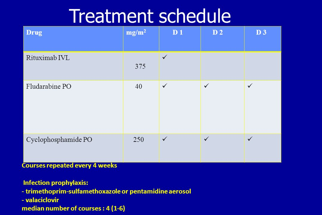 Treatment schedule Drug mg/m2 D 1 D 2 D 3 Rituximab IVL 375