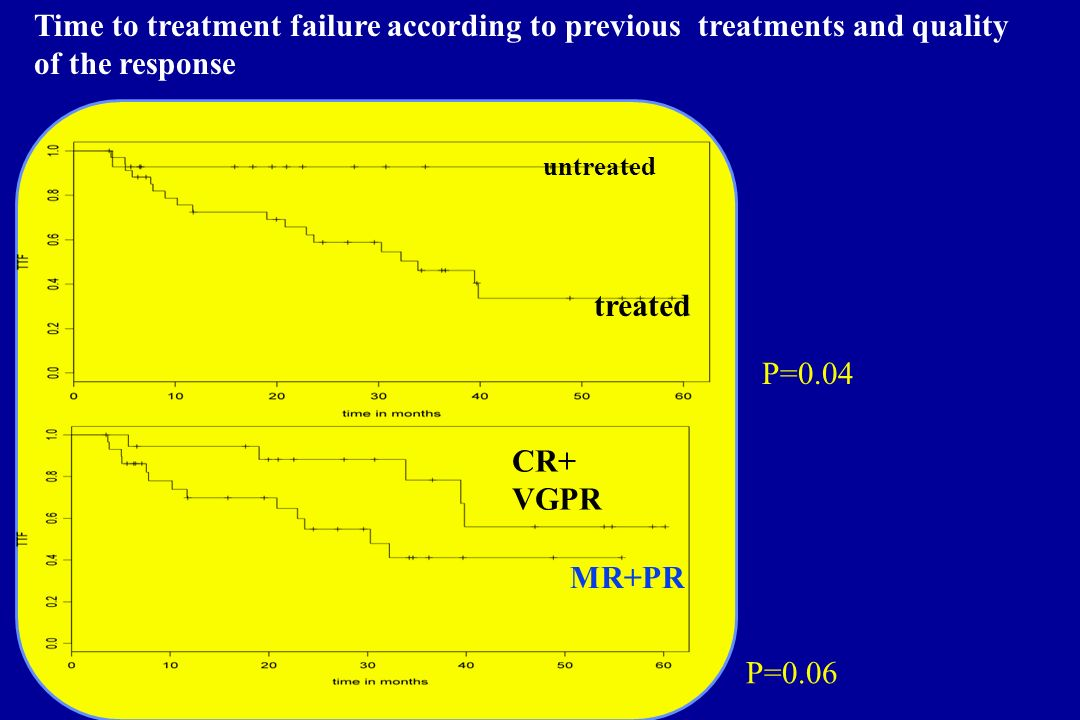 Time to treatment failure according to previous treatments and quality of the response