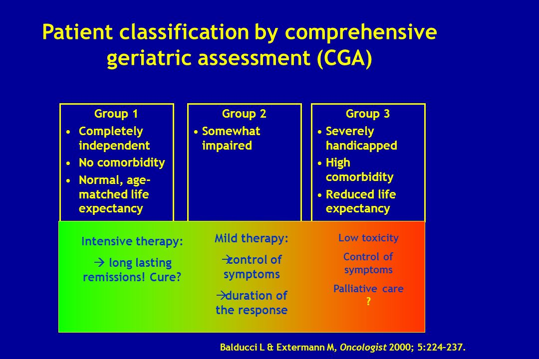 Patient classification by comprehensive geriatric assessment (CGA)
