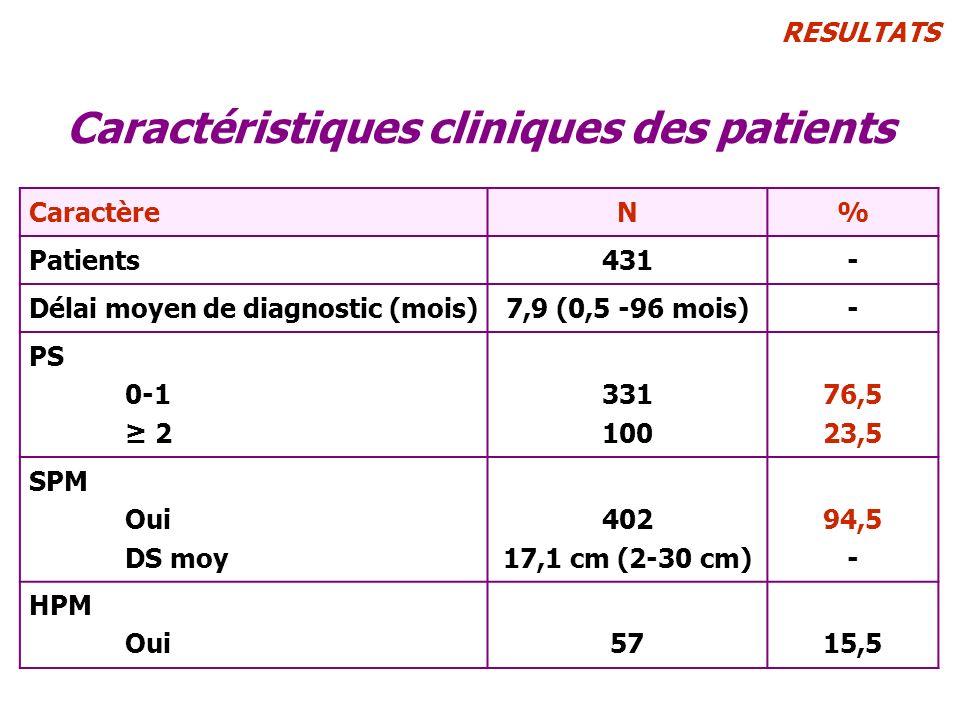 Caractéristiques cliniques des patients