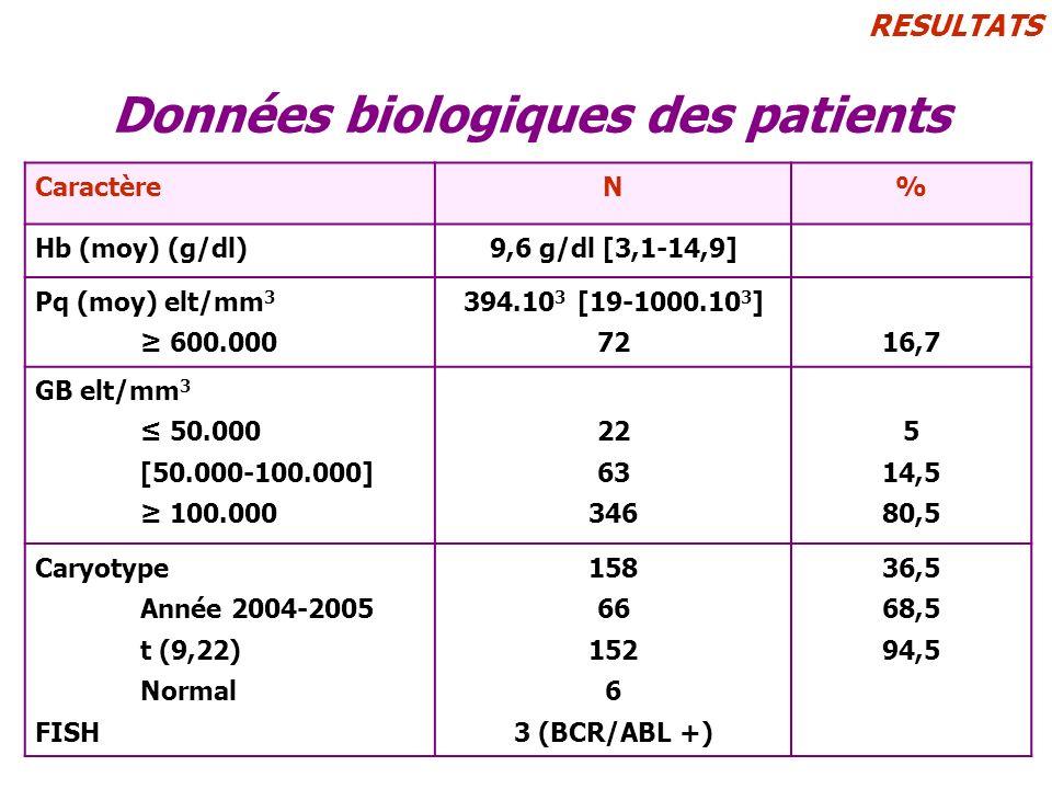 Données biologiques des patients