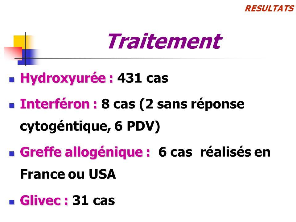 Traitement Hydroxyurée : 431 cas