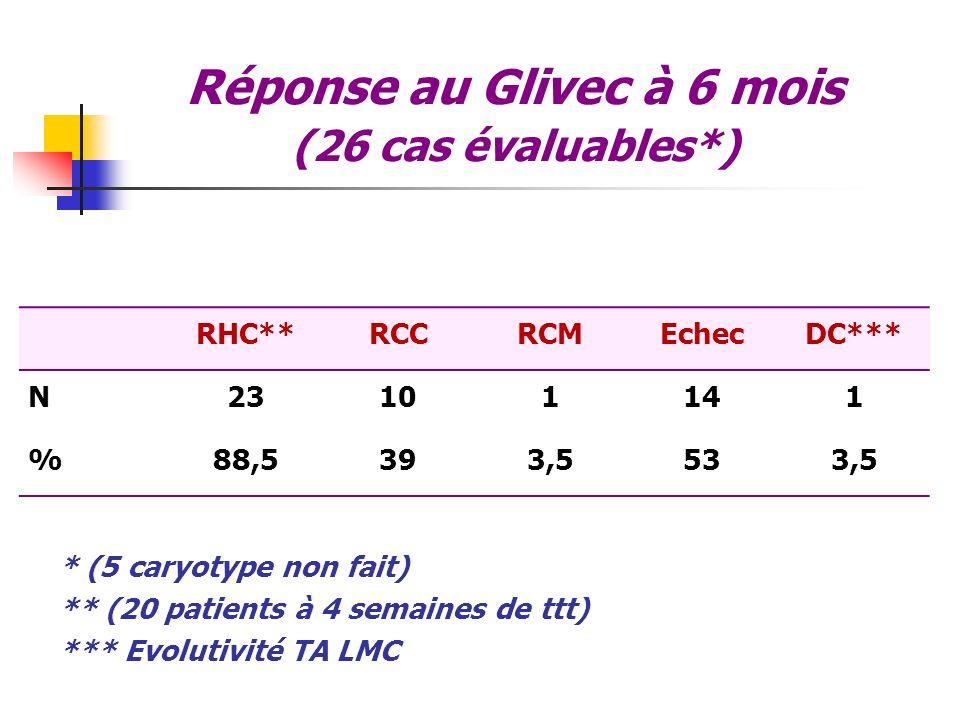 Réponse au Glivec à 6 mois (26 cas évaluables*)