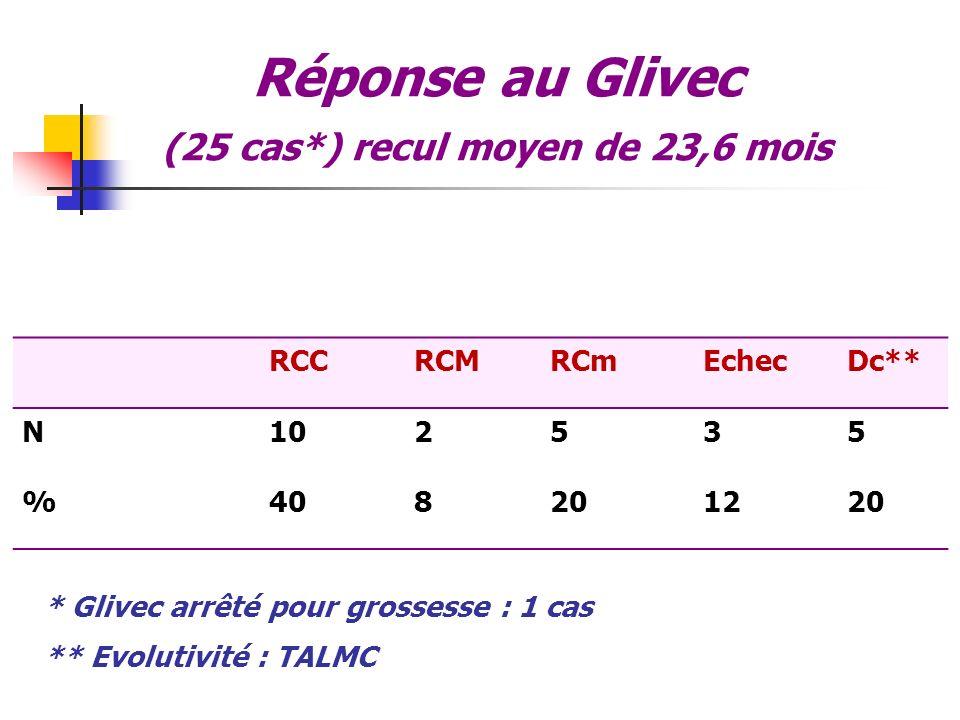 Réponse au Glivec (25 cas*) recul moyen de 23,6 mois