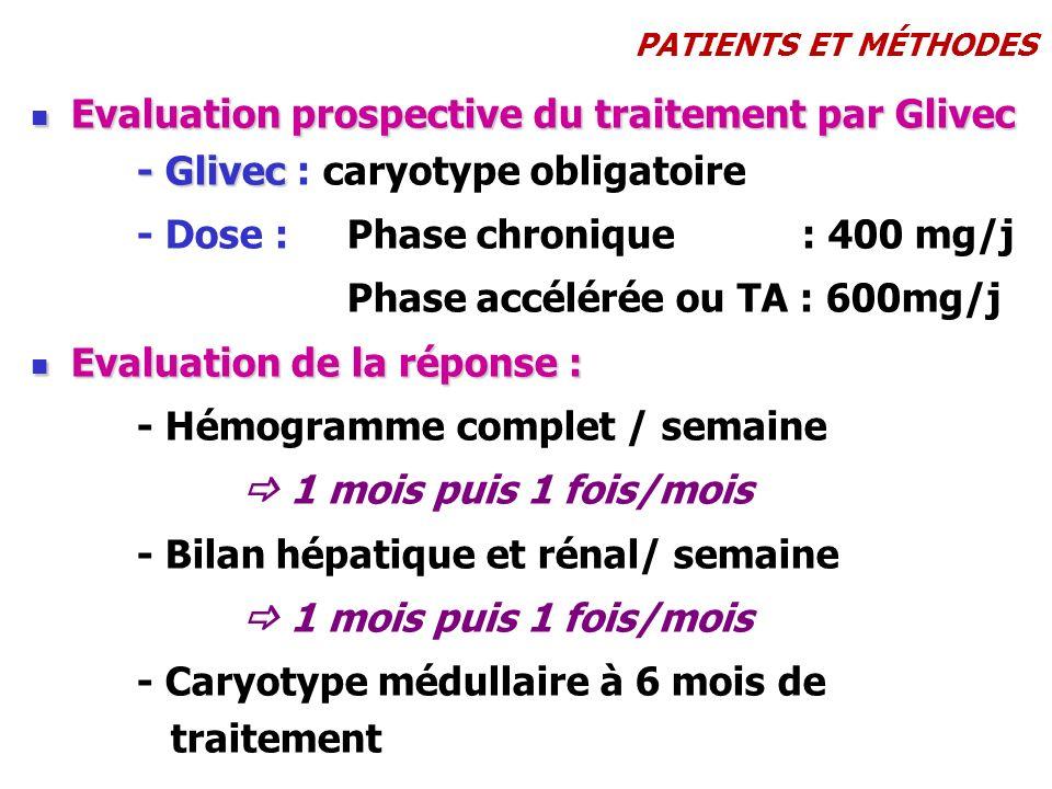 - Dose : Phase chronique : 400 mg/j Phase accélérée ou TA : 600mg/j