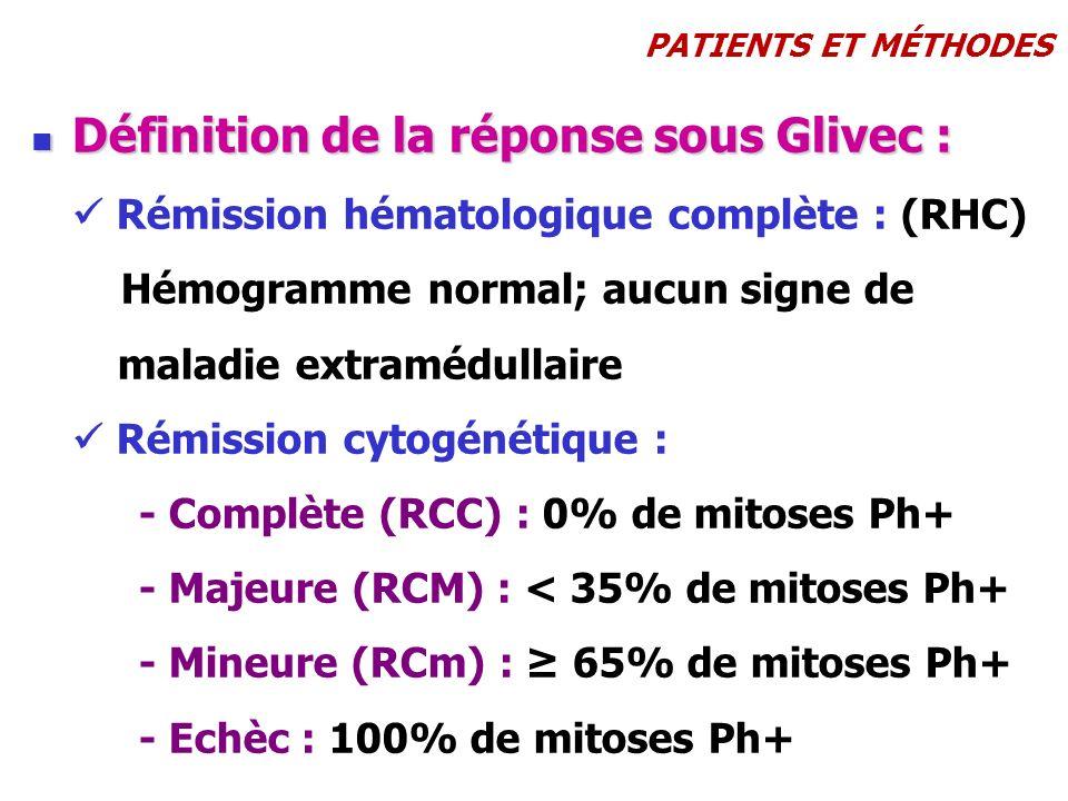 Définition de la réponse sous Glivec :