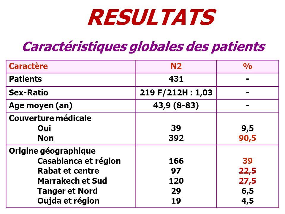 Caractéristiques globales des patients