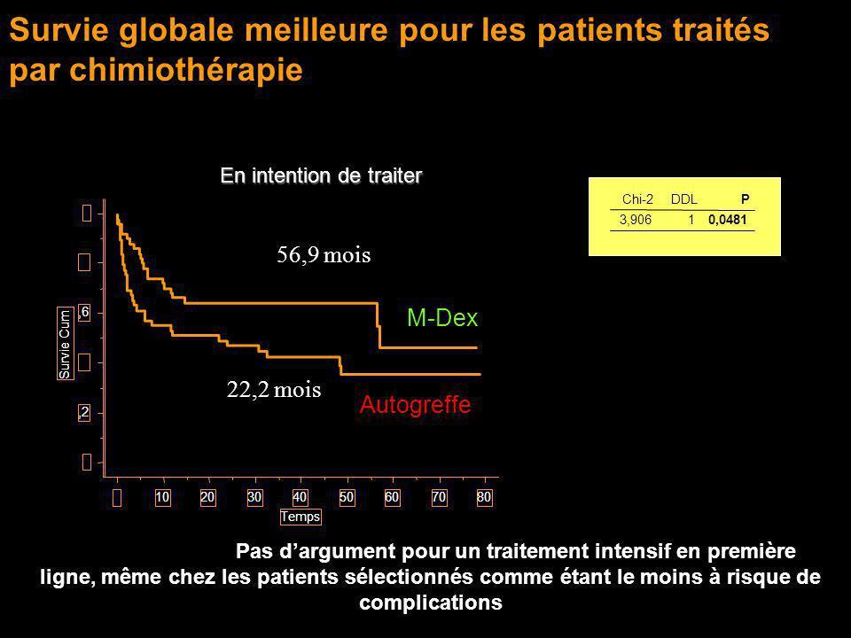 Survie globale meilleure pour les patients traités par chimiothérapie