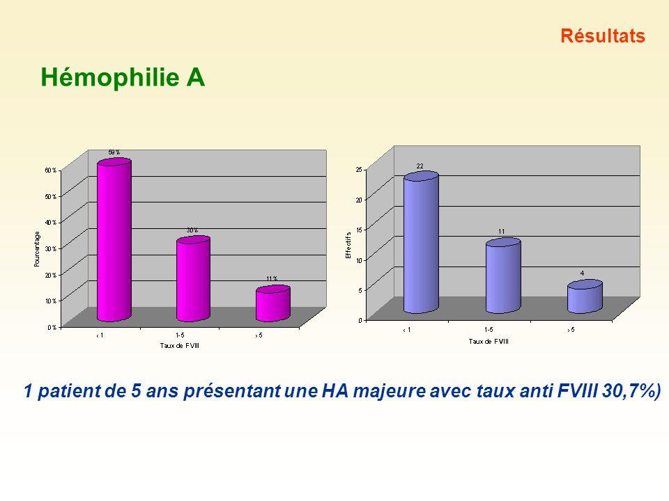 Hémophilie A Résultats