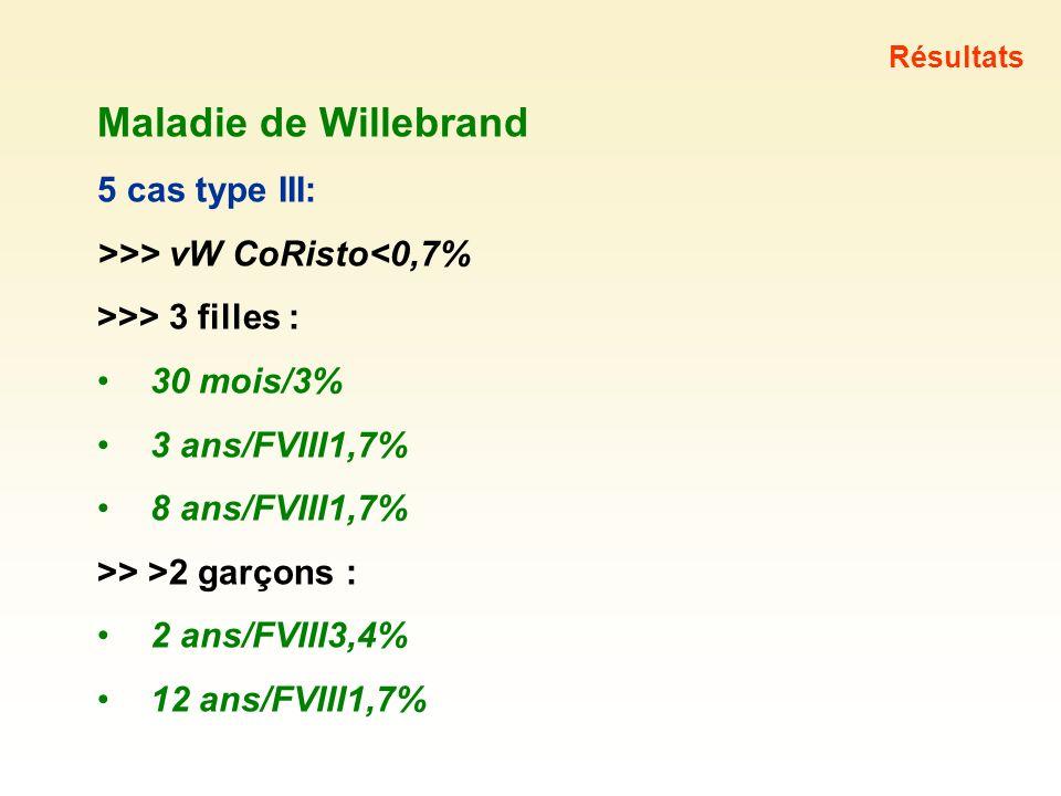 >>> vW CoRisto<0,7% >>> 3 filles : 30 mois/3%