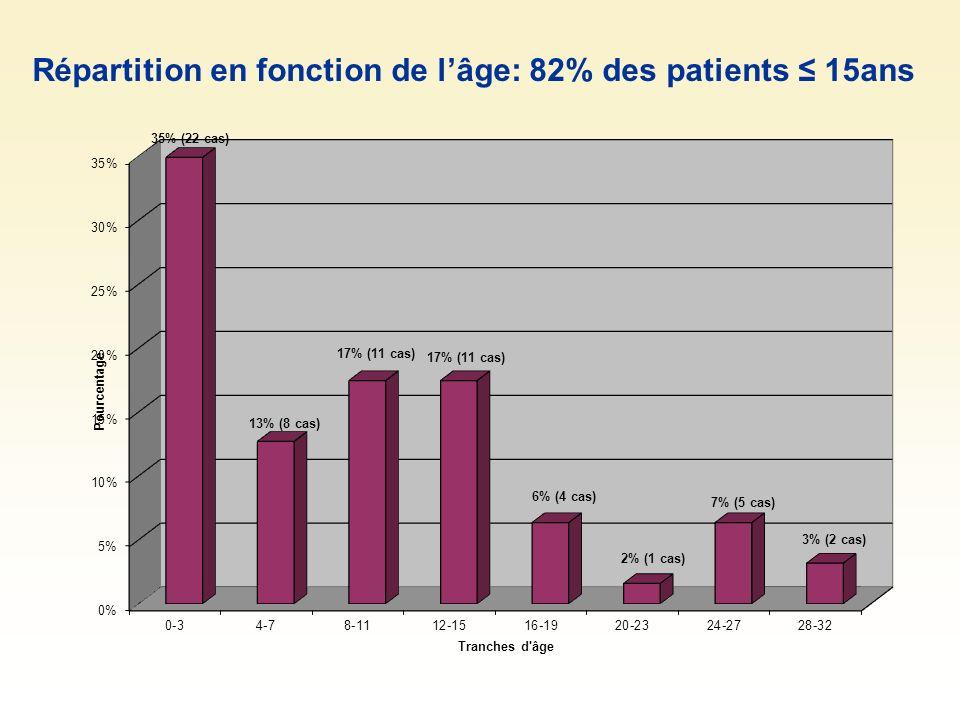 Répartition en fonction de l'âge: 82% des patients ≤ 15ans