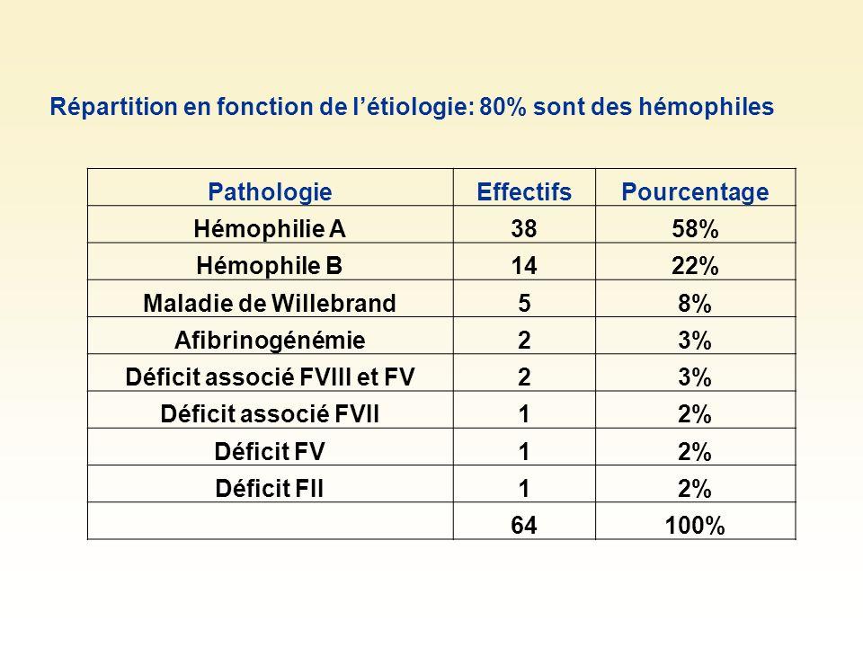 Déficit associé FVIII et FV