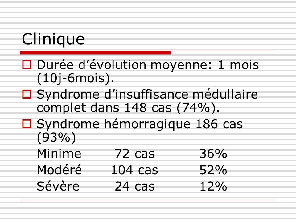 Clinique Durée d'évolution moyenne: 1 mois (10j-6mois).