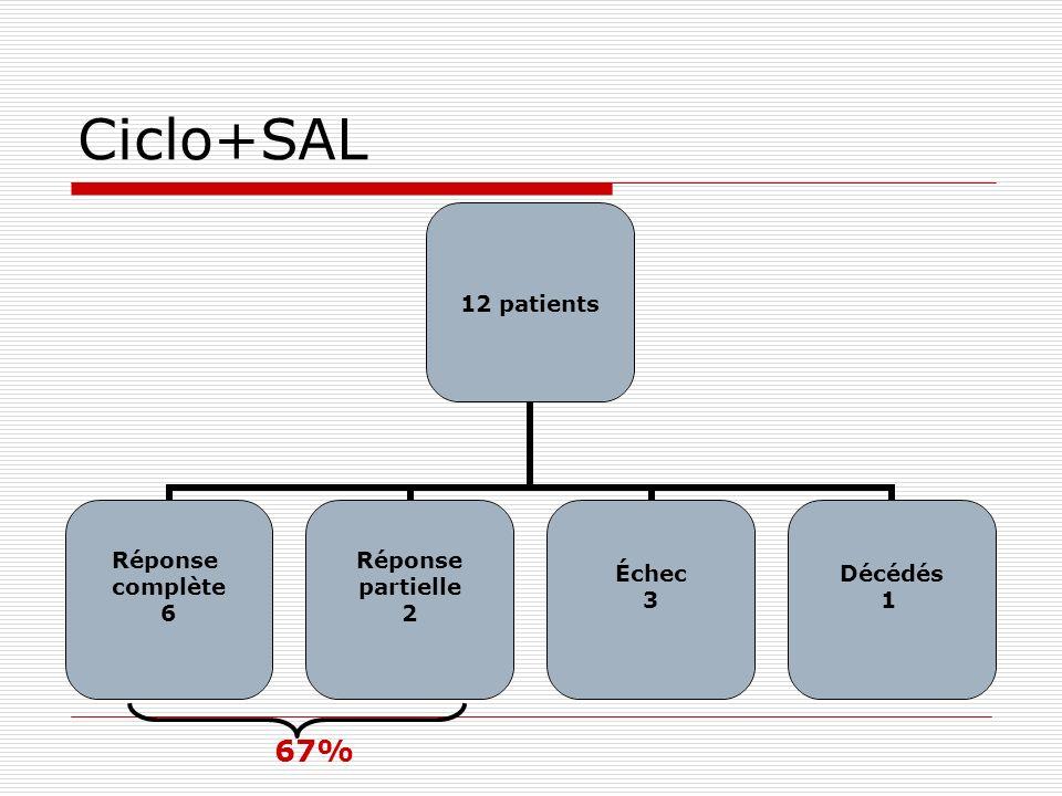 Ciclo+SAL 67%