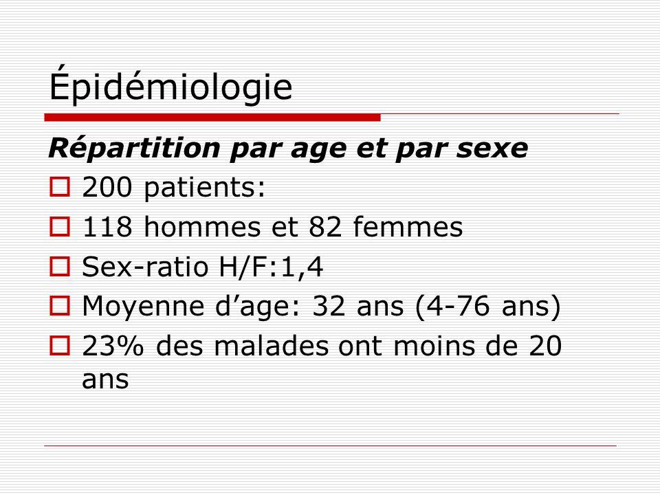 Épidémiologie Répartition par age et par sexe 200 patients:
