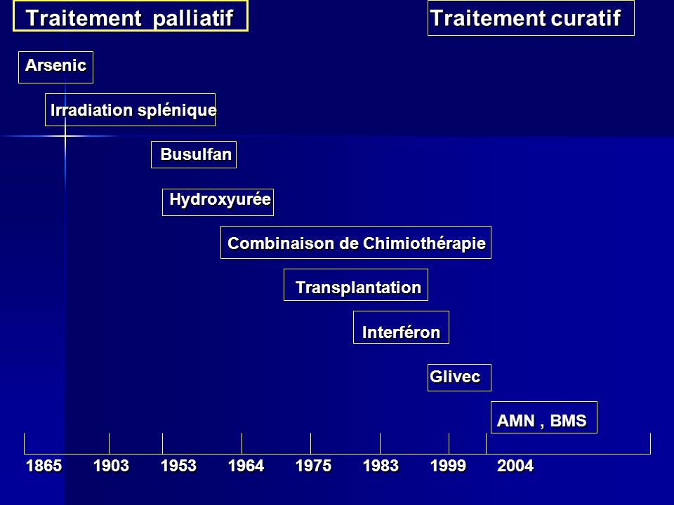 Traitement palliatif Traitement curatif